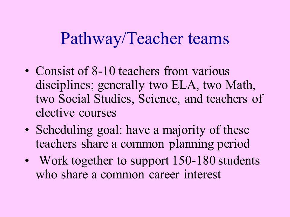 Career Academy/Small Learning Community 250 – 350 Students 16-20 Teachers Pathway 1 Career Focus 150-180 Students 8-10 Teachers Core Curriculum Real World Experiences Team Leader Goal: Common Prep.