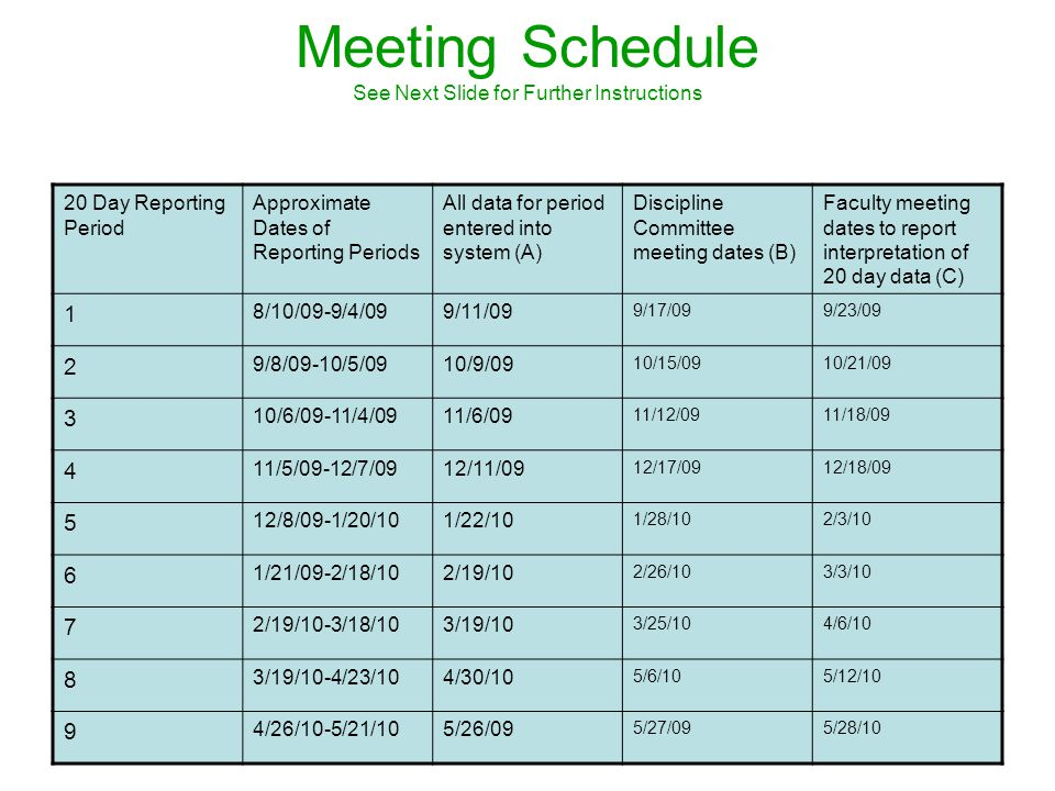 Revised 7/0931 Meeting Schedule See Next Slide for Further Instructions 20 Day Reporting Period Approximate Dates of Reporting Periods All data for period entered into system (A) Discipline Committee meeting dates (B) Faculty meeting dates to report interpretation of 20 day data (C) 1 8/10/09-9/4/099/11/09 9/17/099/23/09 2 9/8/09-10/5/0910/9/09 10/15/0910/21/09 3 10/6/09-11/4/0911/6/09 11/12/0911/18/09 4 11/5/09-12/7/0912/11/09 12/17/0912/18/09 5 12/8/09-1/20/101/22/10 1/28/102/3/10 6 1/21/09-2/18/102/19/10 2/26/103/3/10 7 2/19/10-3/18/103/19/10 3/25/104/6/10 8 3/19/10-4/23/104/30/10 5/6/105/12/10 9 4/26/10-5/21/105/26/09 5/27/095/28/10
