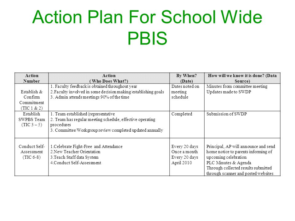 Action Plan For School Wide PBIS Action Number Action ( Who Does What?) By When.