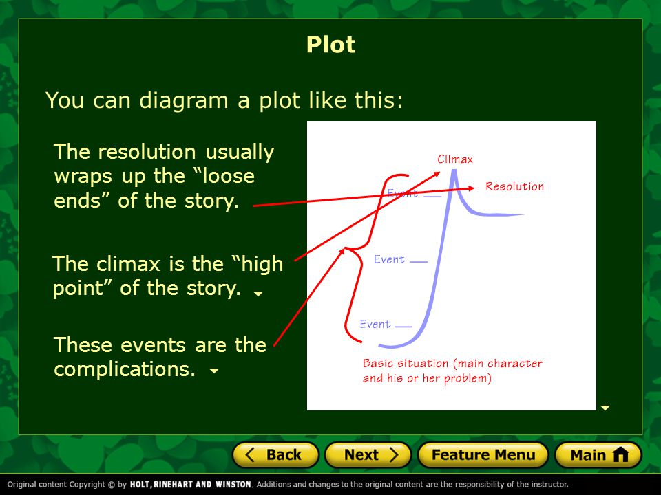 """You can diagram a plot like this: Plot These events are the complications. The climax is the """"high point"""" of the story. The resolution usually wraps u"""