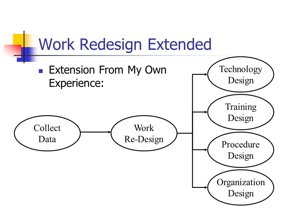Work Redesign Extended Extension From My Own Experience: Collect Data Work Re-Design Training Design Technology Design Procedure Design Organization Design