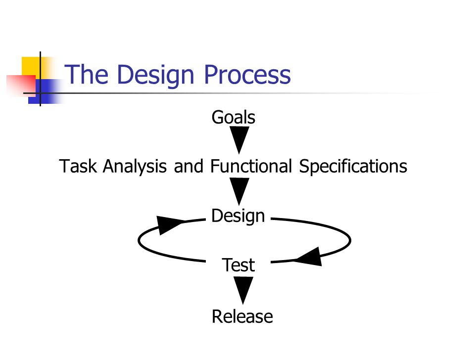 Goals Task Analysis and Functional Specifications Release The Design Process Design Test