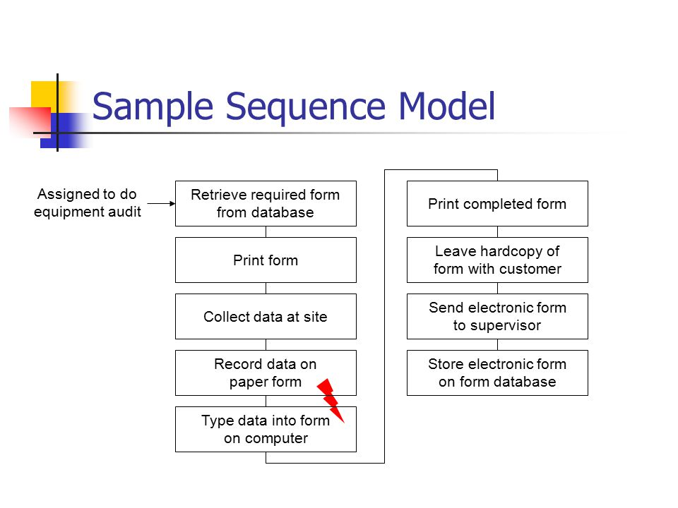Sample Sequence Model Print completed form Leave hardcopy of form with customer Assigned to do equipment audit Send electronic form to supervisor Store electronic form on form database Retrieve required form from database Type data into form on computer Record data on paper form Collect data at site Print form