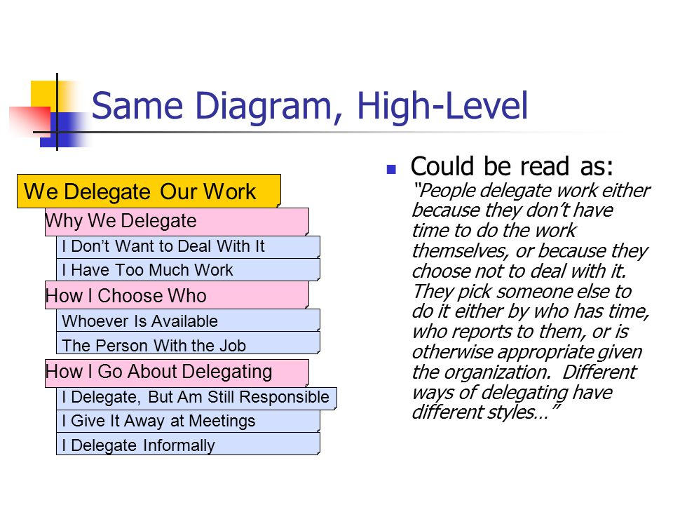 We Delegate Our Work Why We Delegate I Don't Want to Deal With It I Have Too Much Work How I Choose Who Whoever Is Available The Person With the Job How I Go About Delegating I Delegate, But Am Still Responsible I Give It Away at Meetings I Delegate Informally Same Diagram, High-Level Could be read as: People delegate work either because they don't have time to do the work themselves, or because they choose not to deal with it.