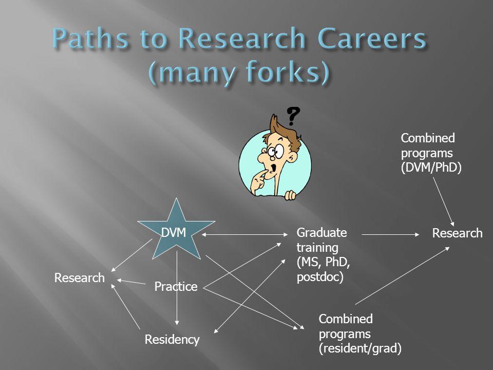 DVMGraduate training (MS, PhD, postdoc) Residency Research Combined programs (DVM/PhD) Combined programs (resident/grad) Practice