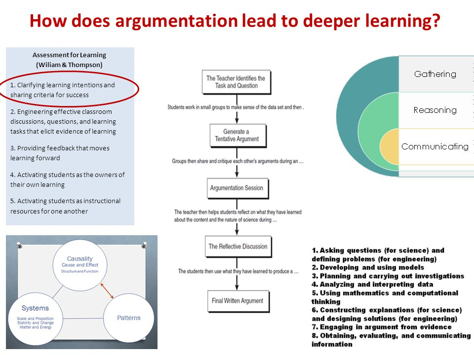 How does argumentation lead to deeper learning? Assessment for Learning (Wiliam & Thompson) 1. Clarifying learning intentions and sharing criteria for