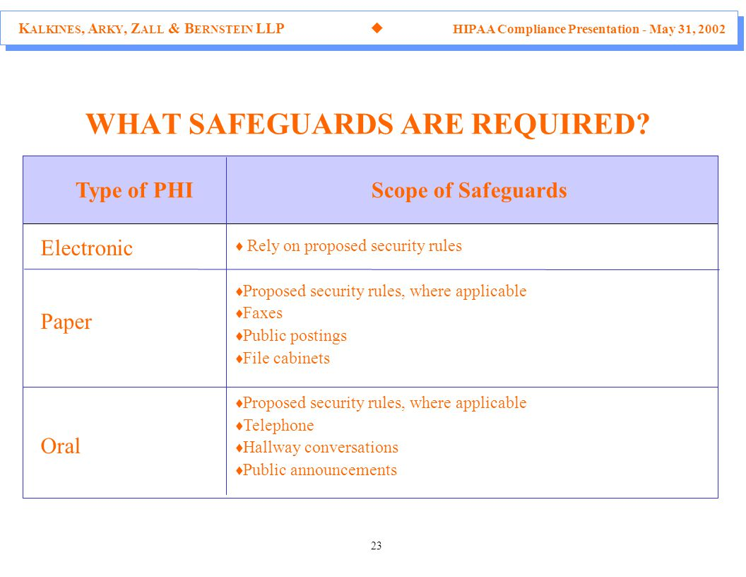 K ALKINES, A RKY, Z ALL & B ERNSTEIN LLP  HIPAA Compliance Presentation - May 31, 2002 23 Type of PHI Scope of Safeguards WHAT SAFEGUARDS ARE REQUIRED.