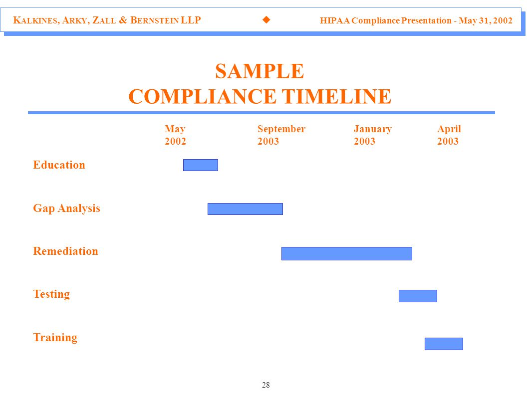 K ALKINES, A RKY, Z ALL & B ERNSTEIN LLP  HIPAA Compliance Presentation - May 31, 2002 28 SAMPLE COMPLIANCE TIMELINE Education Gap Analysis Remediation Testing Training MaySeptemberJanuaryApril 2002200320032003