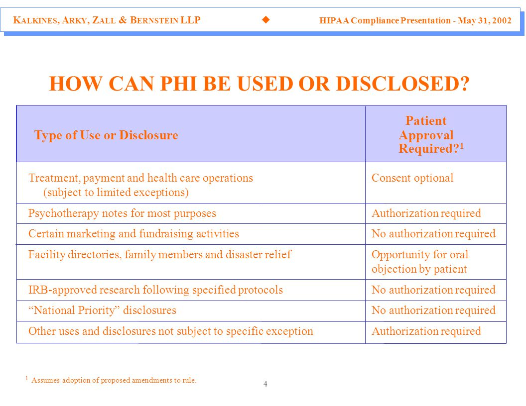 K ALKINES, A RKY, Z ALL & B ERNSTEIN LLP  HIPAA Compliance Presentation - May 31, 2002 4 HOW CAN PHI BE USED OR DISCLOSED.
