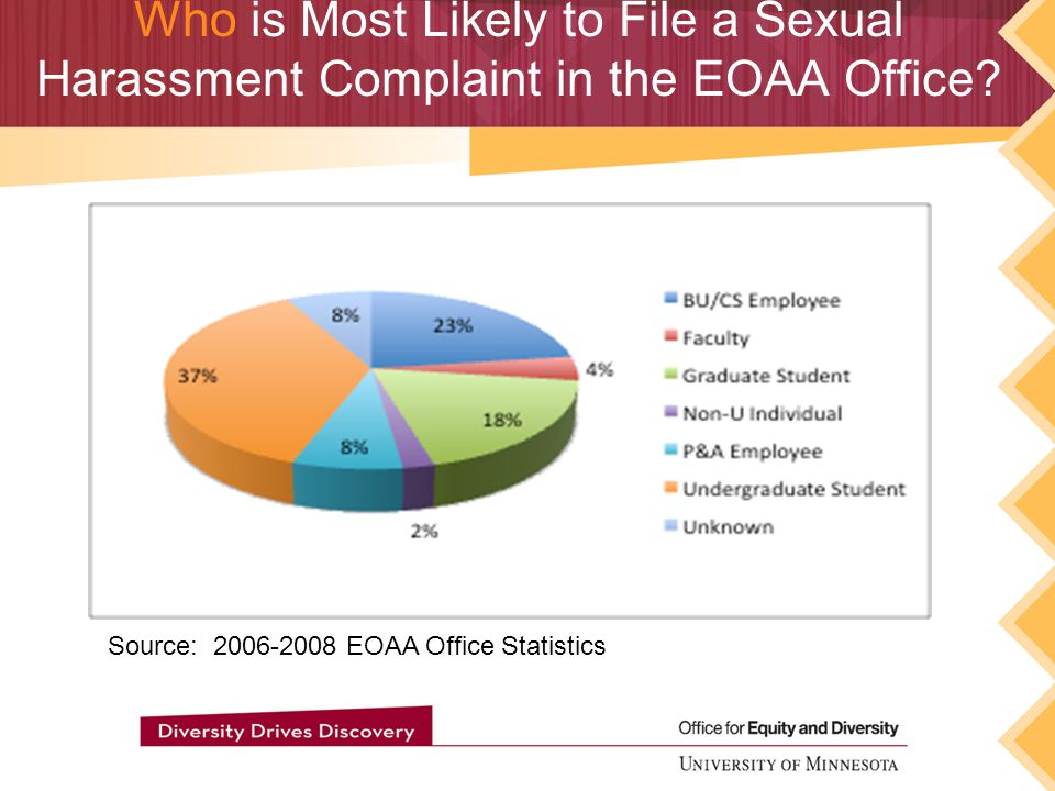Who is the EOAA Complaint Likely to Be Filed Against? Source: 2006-2008 EOAA Office Statistics