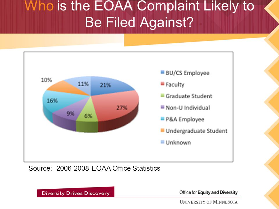 Who is the EOAA Complaint Likely to Be Filed Against Source: 2006-2008 EOAA Office Statistics
