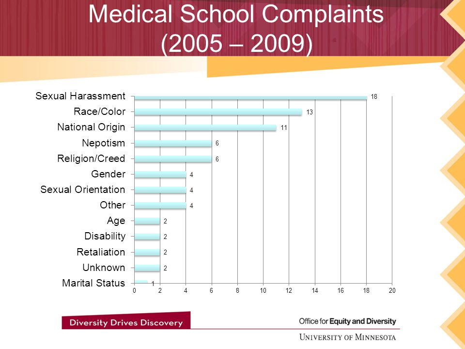 Medical School Complaints (2005 – 2009)