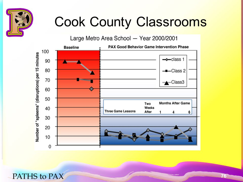 76 Cook County Classrooms