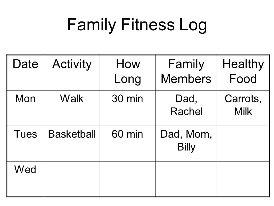 Family Fitness Log DateActivityHow Long Family Members Healthy Food MonWalk30 minDad, Rachel Carrots, Milk TuesBasketball60 minDad, Mom, Billy Wed