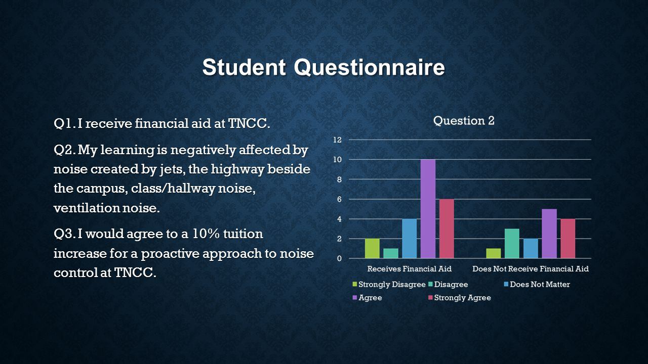 Student Questionnaire Q1. I receive financial aid at TNCC.