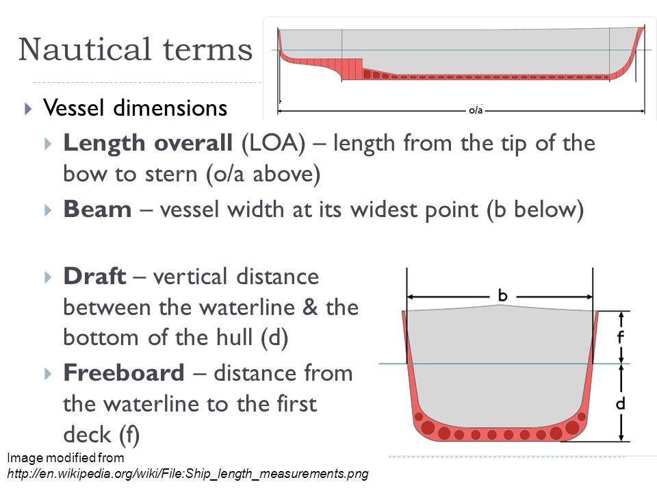 Nautical terms  Vessel dimensions  Length overall (LOA) – length from the tip of the bow to stern (o/a above)  Beam – vessel width at its widest po