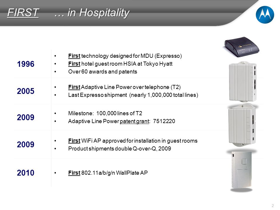 2 FIRST … in Hospitality 1996 First technology designed for MDU (Expresso) First hotel guest room HSIA at Tokyo Hyatt Over 60 awards and patents 2005 First Adaptive Line Power over telephone (T2) Last Expresso shipment (nearly 1,000,000 total lines) 2009 Milestone: 100,000 lines of T2 Adaptive Line Power patent grant: 7512220 2009 First WiFi AP approved for installation in guest rooms Product shipments double Q-over-Q, 2009 2010 First 802.11a/b/g/n WallPlate AP