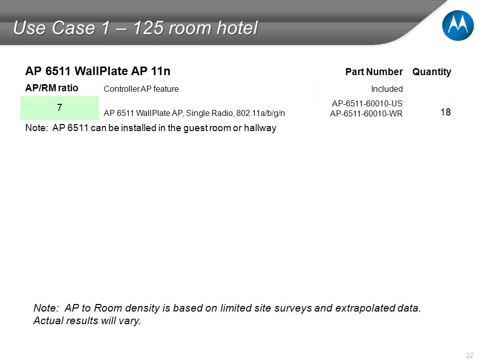 22 Use Case 1 – 125 room hotel Note: AP to Room density is based on limited site surveys and extrapolated data.