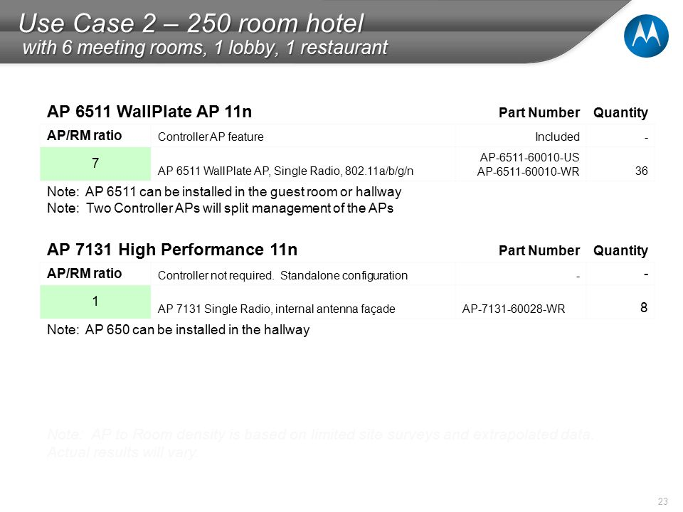 23 Use Case 2 – 250 room hotel with 6 meeting rooms, 1 lobby, 1 restaurant Note: AP to Room density is based on limited site surveys and extrapolated data.