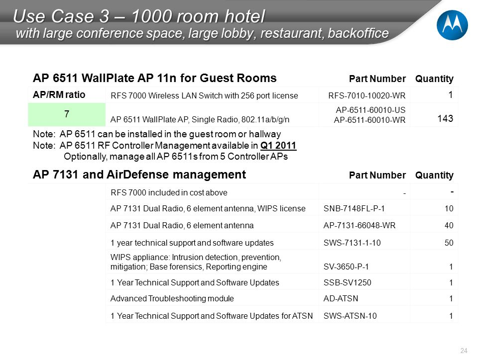 24 Use Case 3 – 1000 room hotel with large conference space, large lobby, restaurant, backoffice AP 6511 WallPlate AP 11n for Guest Rooms Part NumberQuantity AP/RM ratio RFS 7000 Wireless LAN Switch with 256 port licenseRFS-7010-10020-WR 1 7 AP 6511 WallPlate AP, Single Radio, 802.11a/b/g/n AP-6511-60010-US AP-6511-60010-WR 143 Note: AP 6511 can be installed in the guest room or hallway Note: AP 6511 RF Controller Management available in Q1 2011 Optionally, manage all AP 6511s from 5 Controller APs AP 7131 and AirDefense management Part NumberQuantity RFS 7000 included in cost above- - AP 7131 Dual Radio, 6 element antenna, WIPS licenseSNB-7148FL-P-110 AP 7131 Dual Radio, 6 element antennaAP-7131-66048-WR40 1 year technical support and software updatesSWS-7131-1-1050 WIPS appliance: Intrusion detection, prevention, mitigation; Base forensics, Reporting engineSV-3650-P-11 1 Year Technical Support and Software UpdatesSSB-SV12501 Advanced Troubleshooting moduleAD-ATSN1 1 Year Technical Support and Software Updates for ATSNSWS-ATSN-101