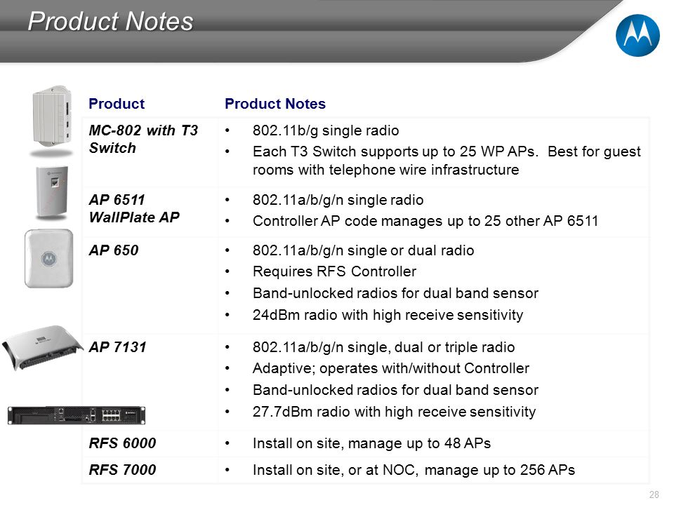 28 Product Notes ProductProduct Notes MC-802 with T3 Switch 802.11b/g single radio Each T3 Switch supports up to 25 WP APs.