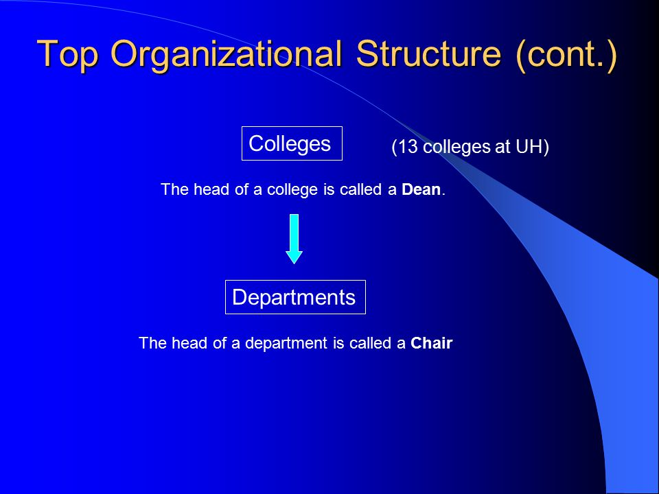 Top Organizational Structure (cont.) The head of a department is called a Chair Colleges Departments The head of a college is called a Dean.