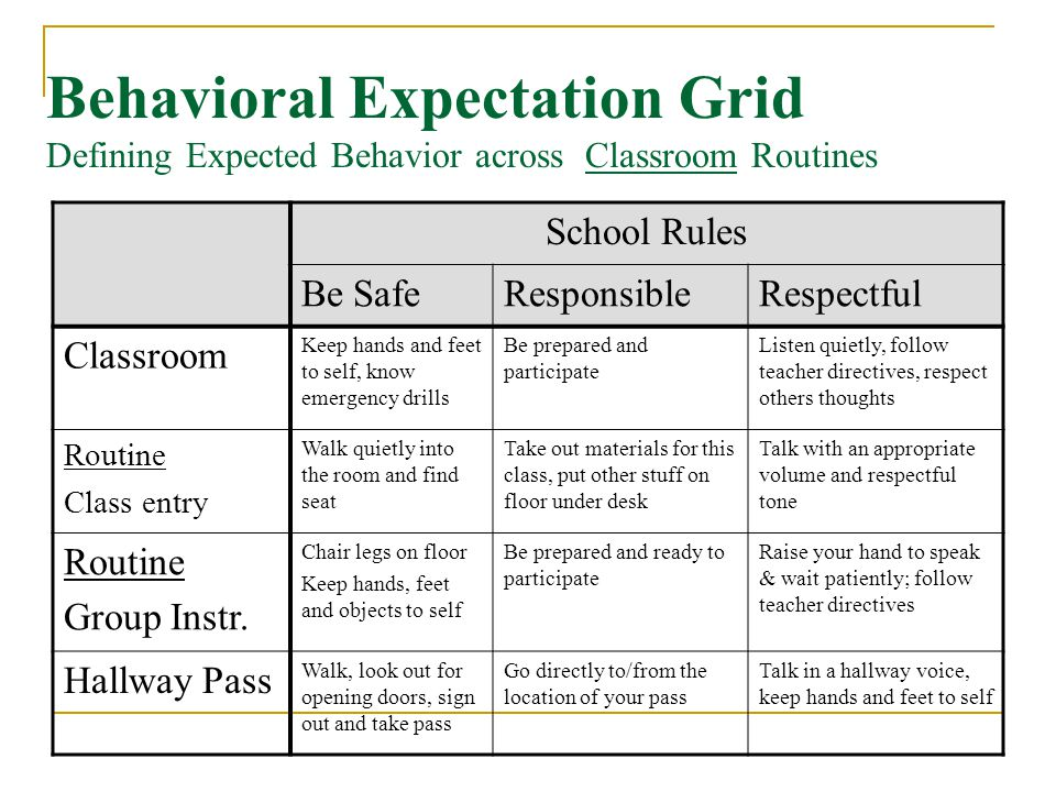 Behavioral Expectation Grid Defining Expected Behavior across Classroom Routines School Rules Be SafeResponsibleRespectful Classroom Keep hands and feet to self, know emergency drills Be prepared and participate Listen quietly, follow teacher directives, respect others thoughts Routine Class entry Walk quietly into the room and find seat Take out materials for this class, put other stuff on floor under desk Talk with an appropriate volume and respectful tone Routine Group Instr.