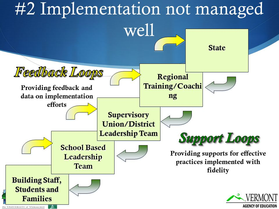 Building Staff, Students and Families #2 Implementation not managed well District Team School Based Leadership Team Supervisory Union/District Leaders