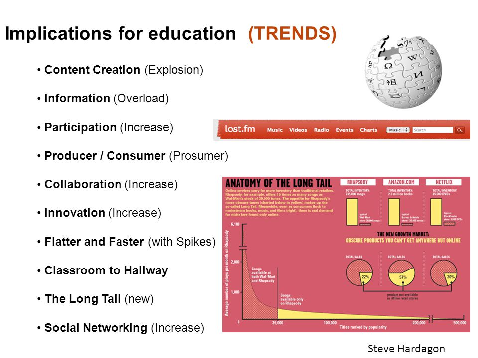 Implications for education(TRENDS) Steve Hardagon Content Creation (Explosion) Information (Overload) Participation (Increase) Producer / Consumer (Pr