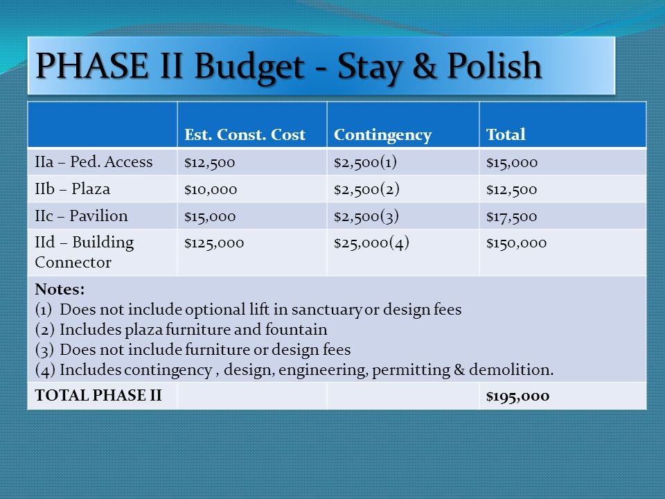 PHASE II Budget - Stay & Polish Est. Const. CostContingencyTotal IIa – Ped.