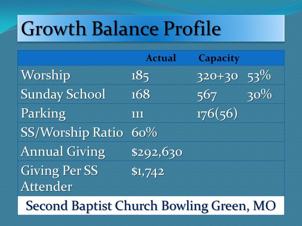 Worship Profile Avg.Attend.