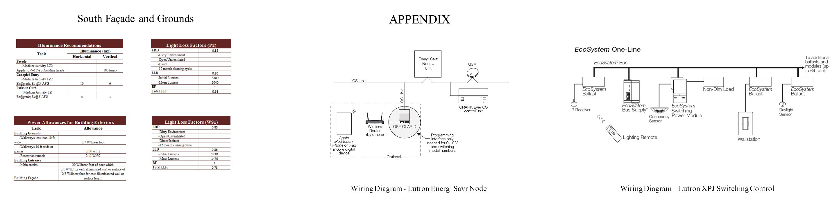 South Façade and Grounds Wiring Diagram - Lutron Energi Savr NodeWiring Diagram – Lutron XPJ Switching Control APPENDIX