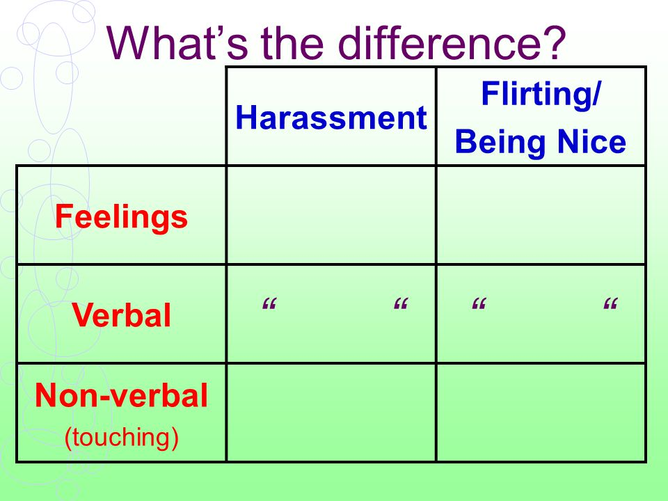 What's the difference Harassment Flirting/ Being Nice Feelings Verbal Non-verbal (touching)