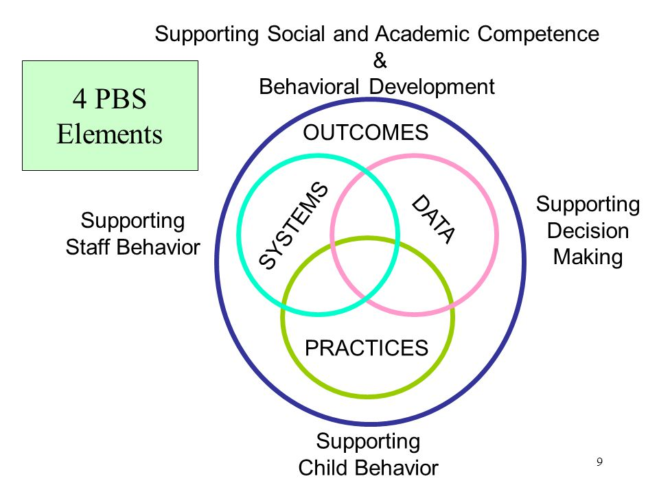 10 What PBIS is not… A Train and Hope model A Get Tough model Not limited to any particular group of children – it's for all children Not a specific practice or curriculum…it's a general approach to preventing problem behavior Not new…its based on a long history of behavioral practices &effective instructional design & strategies