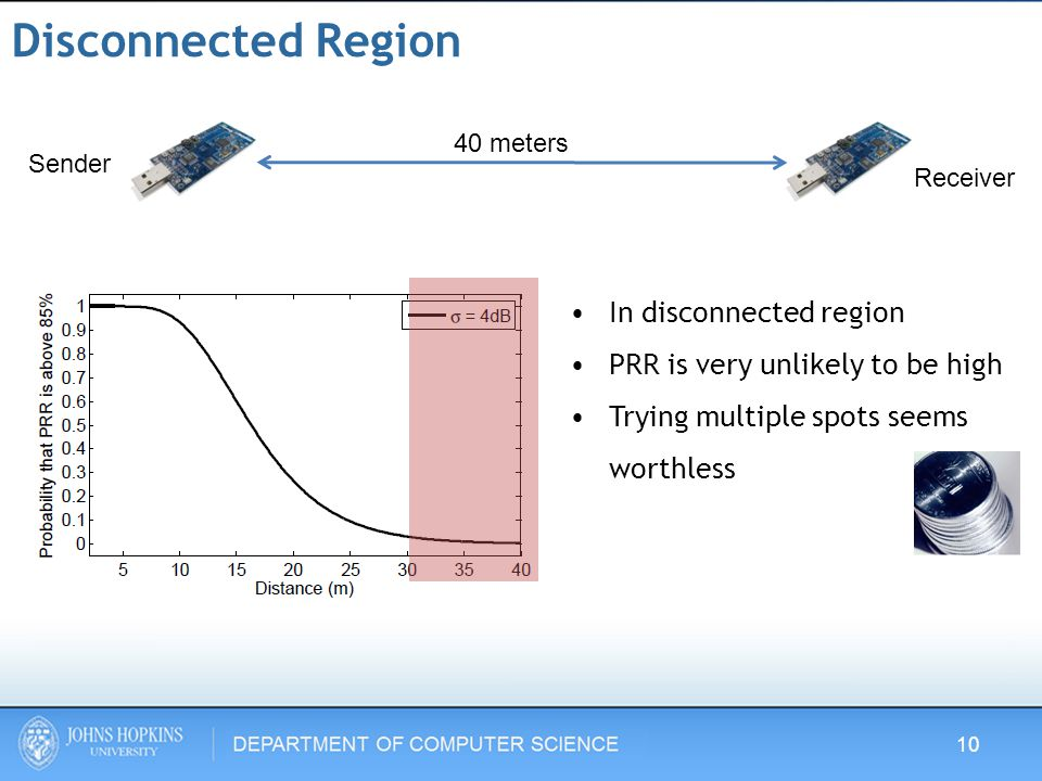Disconnected Region In disconnected region PRR is very unlikely to be high Trying multiple spots seems worthless Sender Receiver 40 meters 10