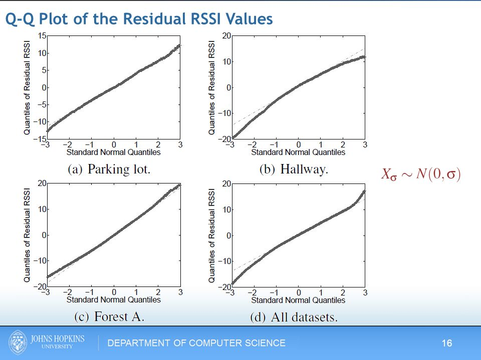 Q-Q Plot of the Residual RSSI Values 16