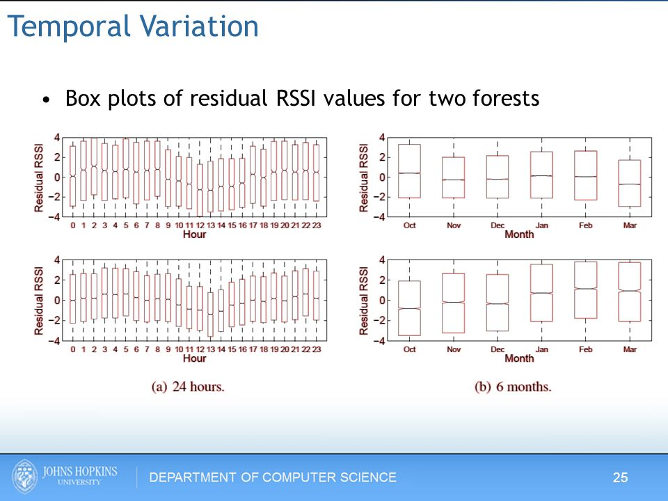 Temporal Variation Box plots of residual RSSI values for two forests 25