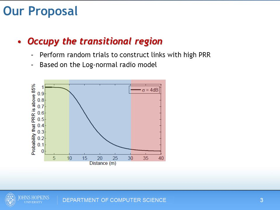 Our Proposal Occupy the transitional regionOccupy the transitional region –Perform random trials to construct links with high PRR –Based on the Log-normal radio model 3