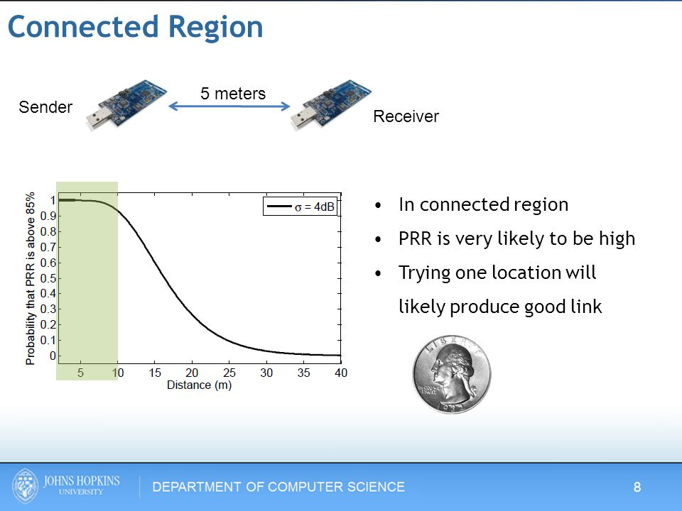 Connected Region In connected region PRR is very likely to be high Trying one location will likely produce good link Sender Receiver 5 meters 8