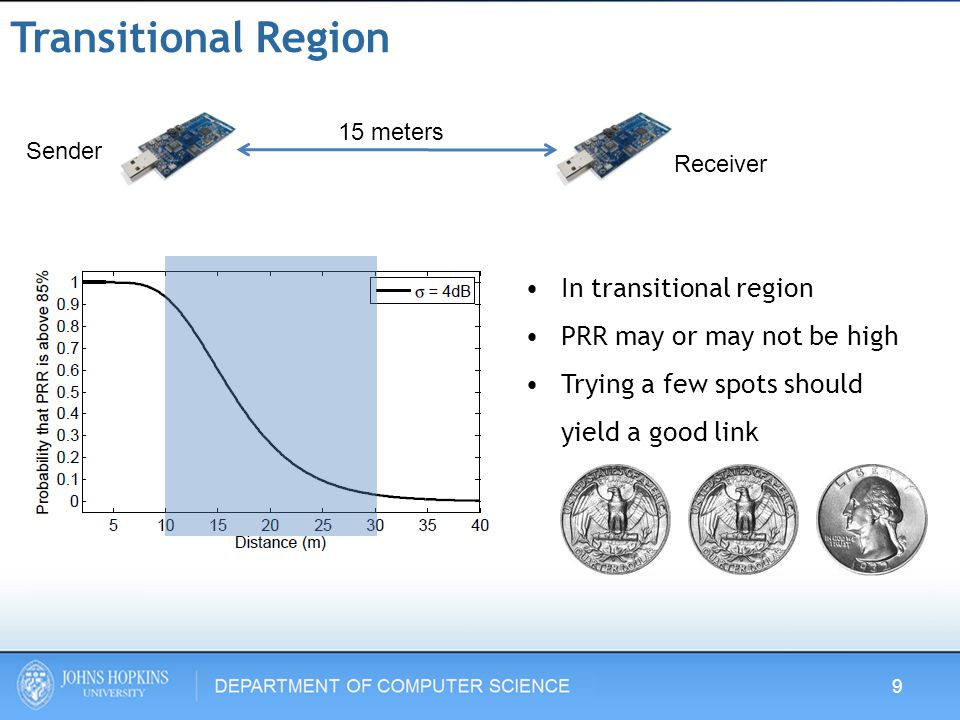 Number of Trials - Configuration Grid sampling –Bernoulli trials Number of trials to find a good PRR is geometrically distributed 1 meter 20