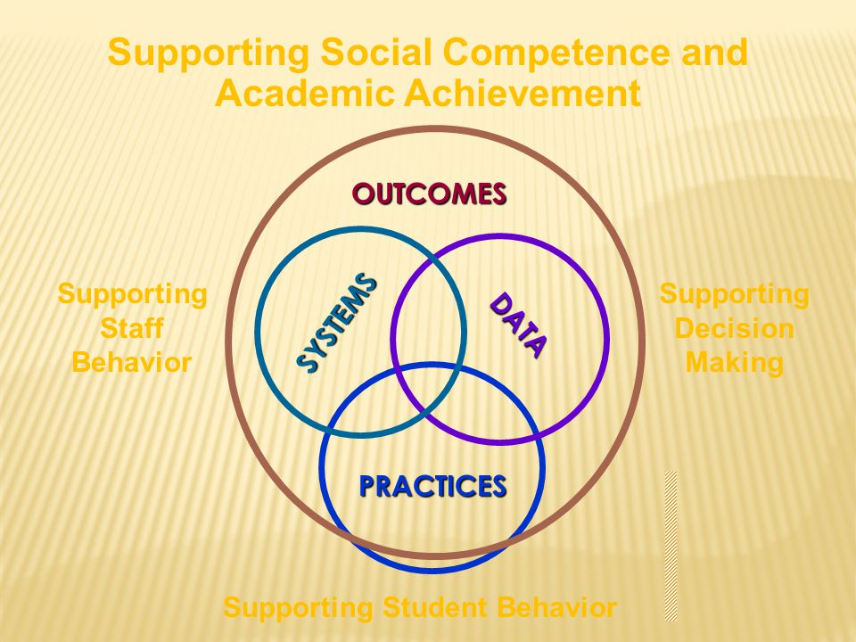 SYSTEMS PRACTICES DATA Supporting Staff Behavior Supporting Decision Making Supporting Student Behavior OUTCOMES Supporting Social Competence and Acad