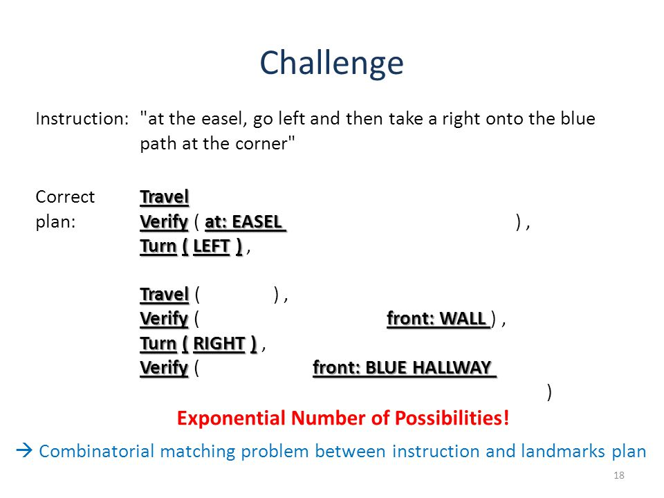 Challenge 18 Instruction: at the easel, go left and then take a right onto the blue path at the corner Correct plan: Travel Travel ( steps: 1 ), Verify at: EASEL Verify ( at: EASEL, side: CONCRETE HALLWAY ), Turn ( LEFT ) Turn ( LEFT ), Verify ( front: CONCRETE HALLWAY ), Travel Travel ( steps: 1 ), Verify front: WALL Verify ( side: BLUE HALLWAY, front: WALL ), Turn ( RIGHT ) Turn ( RIGHT ), Verify front: BLUE HALLWAY Verify ( back: WALL, front: BLUE HALLWAY, front: CHAIR, front: HATRACK, left: WALL, right: EASEL ) Exponential Number of Possibilities.