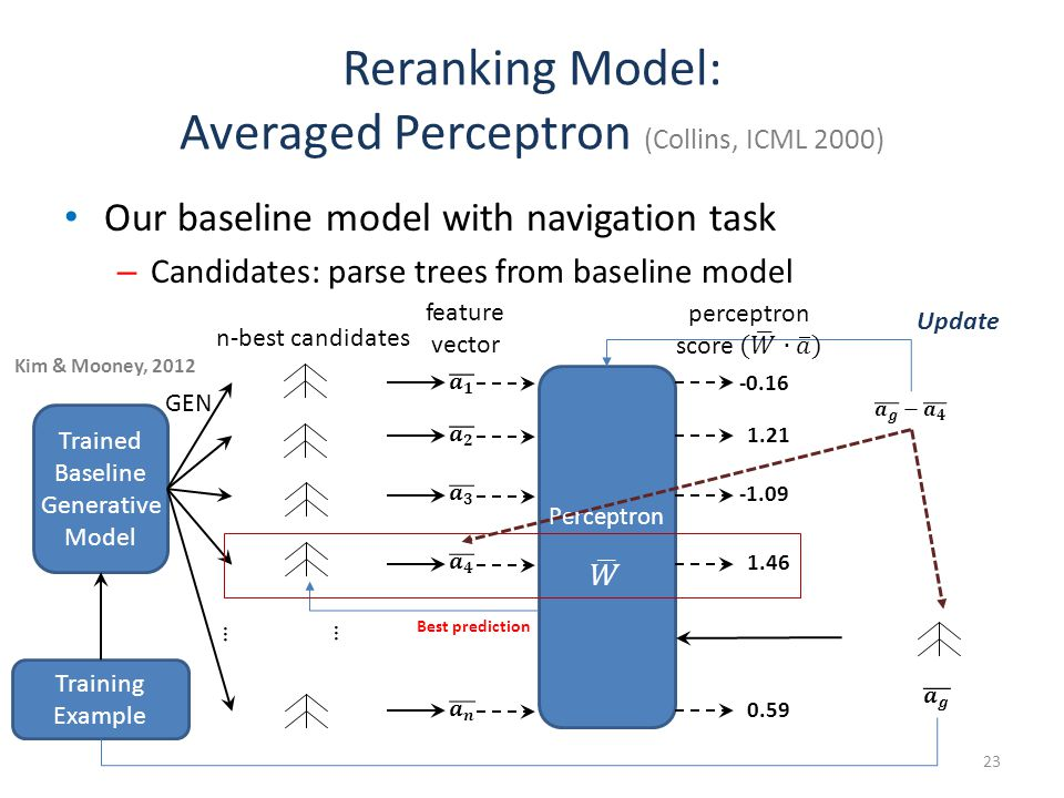 Reranking Model: Averaged Perceptron (Collins, ICML 2000) Our baseline model with navigation task – Candidates: parse trees from baseline model Trained Baseline Generative Model GEN … n-best candidates … Training Example Best prediction Update feature vector -0.16 1.21 -1.09 1.46 0.59 Kim & Mooney, 2012 23