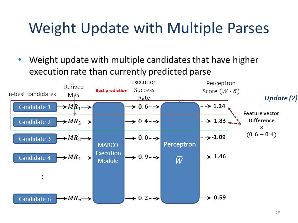 Weight Update with Multiple Parses Weight update with multiple candidates that have higher execution rate than currently predicted parse n-best candidates Candidate 1 Candidate 2 Candidate 3 Candidate 4 Candidate n … Best prediction Update (2) Derived MRs MARCO Execution Module Execution Success Rate 1.24 1.83 -1.09 1.46 0.59 28
