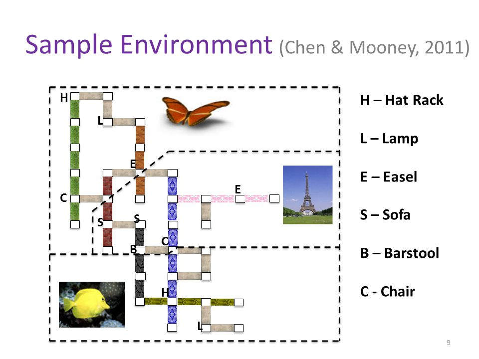 H C L S S B C H E L E H – Hat Rack L – Lamp E – Easel S – Sofa B – Barstool C - Chair Sample Environment (Chen & Mooney, 2011) 9