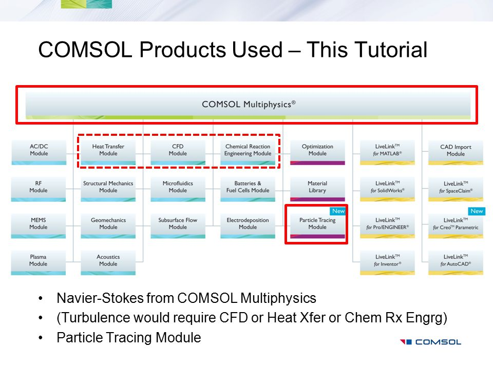 COMSOL Products Used – This Tutorial Navier-Stokes from COMSOL Multiphysics (Turbulence would require CFD or Heat Xfer or Chem Rx Engrg) Particle Trac