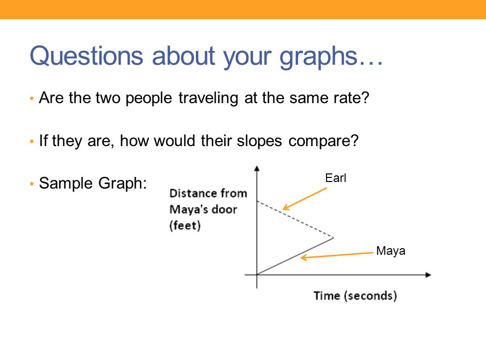 Questions about your graphs… Are the two people traveling at the same rate.
