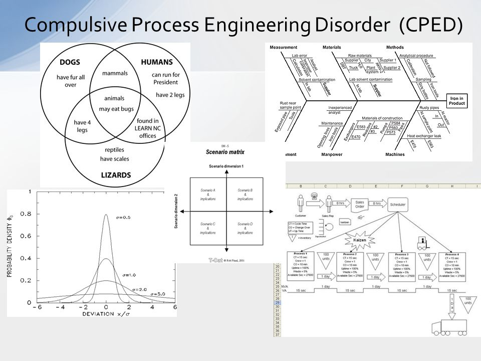 Compulsive Process Engineering Disorder (CPED)