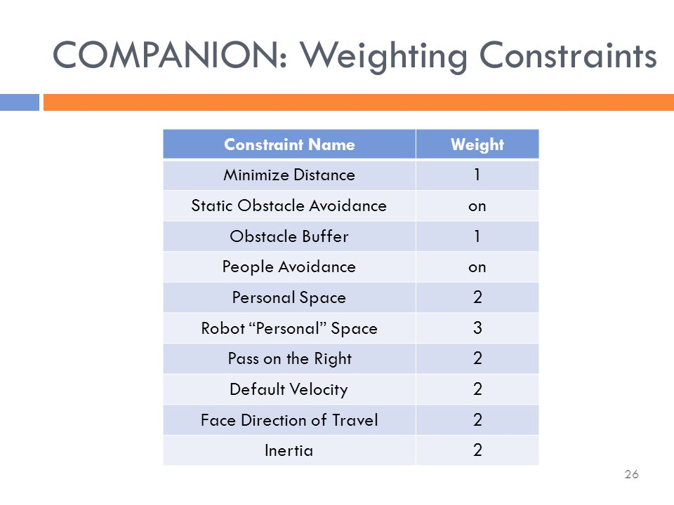 Constraint NameWeight Minimize Distance1 Static Obstacle Avoidanceon Obstacle Buffer1 People Avoidanceon Personal Space2 Robot Personal Space3 Pass on the Right2 Default Velocity2 Face Direction of Travel2 Inertia2 COMPANION: Weighting Constraints 26