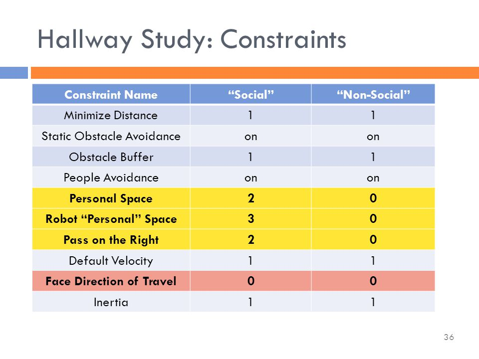 Constraint Name Social Non-Social Minimize Distance11 Static Obstacle Avoidanceon Obstacle Buffer11 People Avoidanceon Personal Space20 Robot Personal Space30 Pass on the Right20 Default Velocity11 Face Direction of Travel00 Inertia11 Hallway Study: Constraints 36